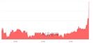<코>루멘스, 전일 대비 7.57% 상승.. 일일회전율은 1.52% 기록