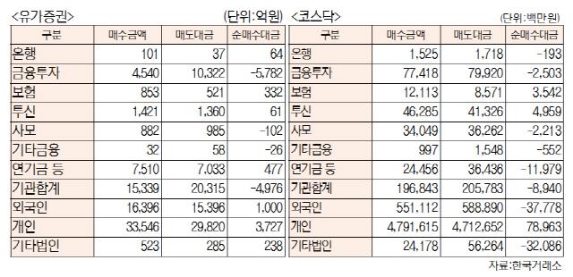 [표]투자주체별 매매동향(1월29일-최종치)