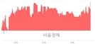 <코>앤씨앤, 4.52% 오르며 체결강도 강세로 반전(123%)