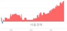 <코>인텍플러스, 전일 대비 7.65% 상승.. 일일회전율은 1.89% 기록