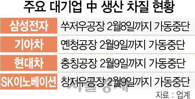 우한폐렴 후폭풍…韓주력산업, 中생산 시계제로
