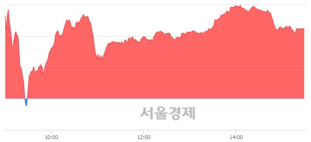 [마감 시황] 개인 매수 우위.. 코스닥 670.18(▲5.48, +0.82%) 상승 마감