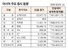 [표]아시아 주요 증시 동향(1월30일)