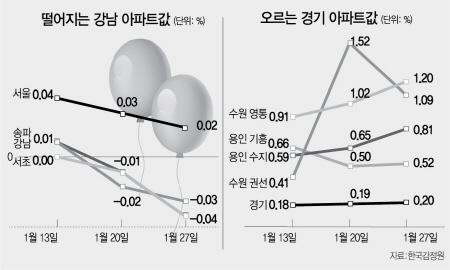 팽창하는 집값 풍선효과