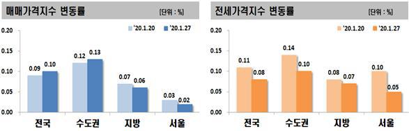 더 떨어진 강남 3구, 더 오른 수원·용인...엇갈리는 집값