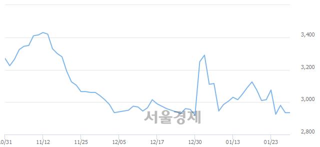유서연, 상한가 진입.. +29.98% ↑