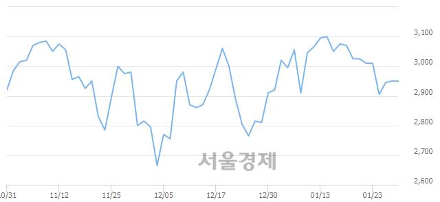 코아이크래프트, 상한가 진입.. +30.00% ↑