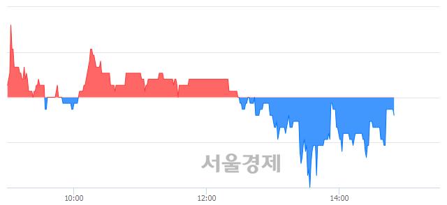 코상상인인더스트리, 장중 신저가 기록.. 1,200→1,195(▼5)