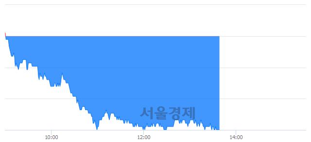 유두산, 장중 신저가 기록.. 64,000→62,200(▼1,800)