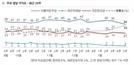 민주당 지지율 39→34% 文정부 최저