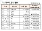 [표]아시아 주요 증시 동향(1월 31일)