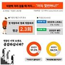 """직장인 91% """"이직 주기 짧아져""""… 평균 이직 횟수는 2.3회"""