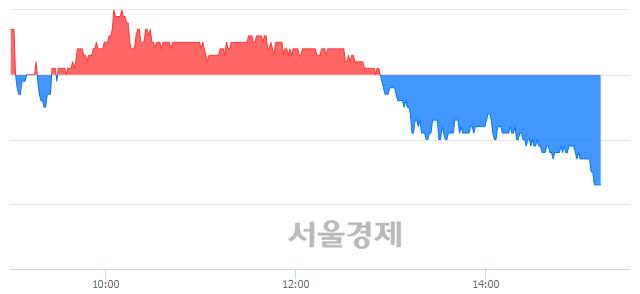 유성신양회, 장중 신저가 기록.. 6,250→6,230(▼20)