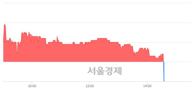 유현대차증권, 매수잔량 487% 급증