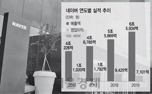 """""""포털 공룡에서 금융 플랫폼으로""""…新 먹거리 찾아 나선 네이버"""