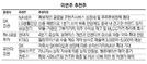 [이번주 추천주] '실적+성장' 네이버·LG생활건강·현대차 주목
