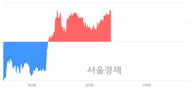코JYP Ent., 3.04% 오르며 체결강도 강세 지속(118%)