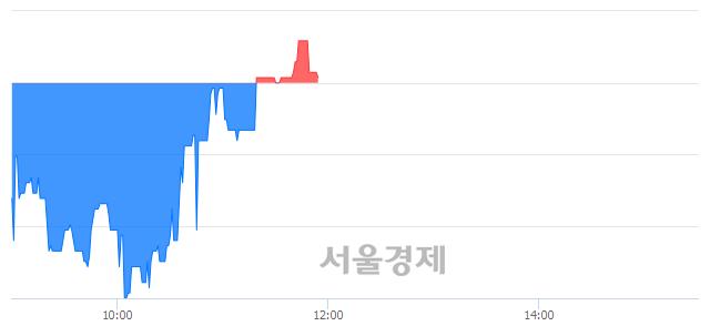 코이화공영, 매도잔량 776% 급증