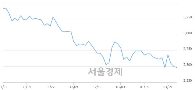 코큐브앤컴퍼니, 매도잔량 316% 급증