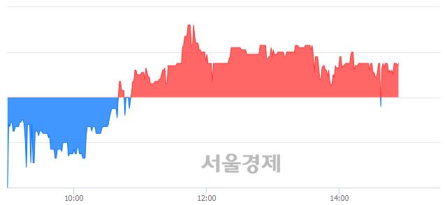 유금호전기, 4.26% 오르며 체결강도 강세 지속(136%)