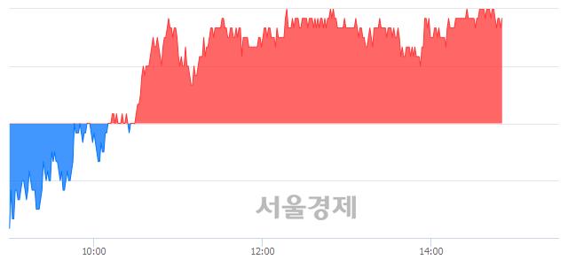 코원익QnC, 3.30% 오르며 체결강도 강세 지속(149%)