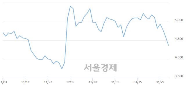 유일진홀딩스, 매수잔량 413% 급증