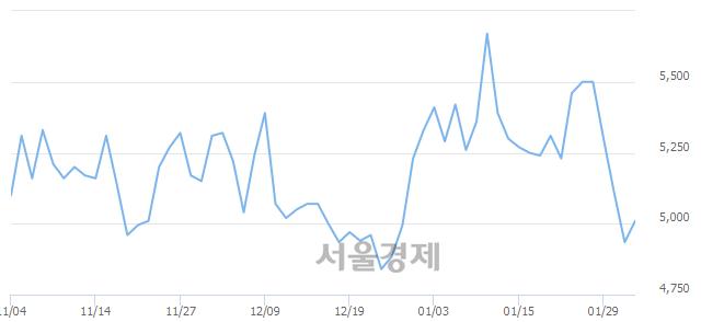 유현대약품, 매수잔량 371% 급증