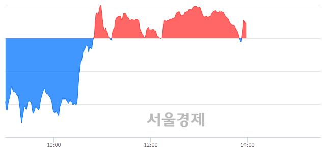오후 2:00 현재 코스닥은 45:55으로 매수우위, 매도강세 업종은 인터넷업(3.02%↑)