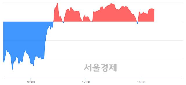 오후 2:30 현재 코스닥은 46:54으로 매수우위, 매도강세 업종은 인터넷업(2.95%↑)