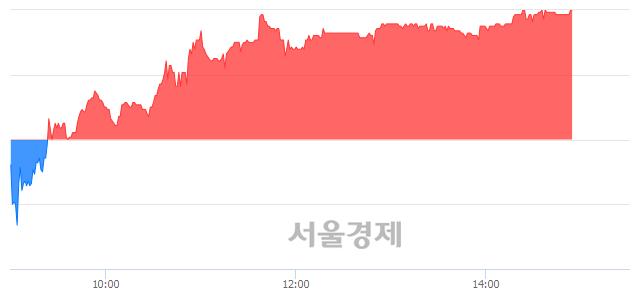 코KT서브마린, 전일 대비 7.22% 상승.. 일일회전율은 1.36% 기록