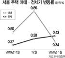 주춤한 서울 집값...전셋값은 49개월來 최대 상승