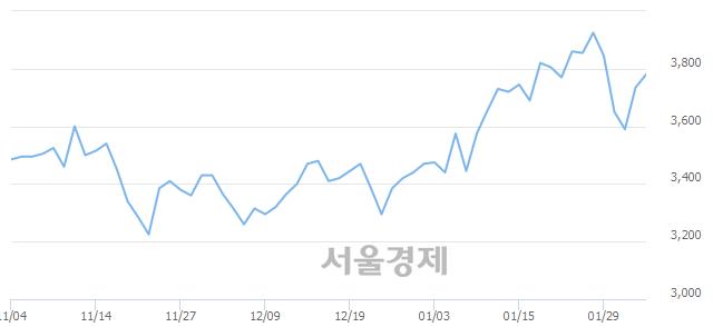 코엠게임, 매도잔량 4172% 급증