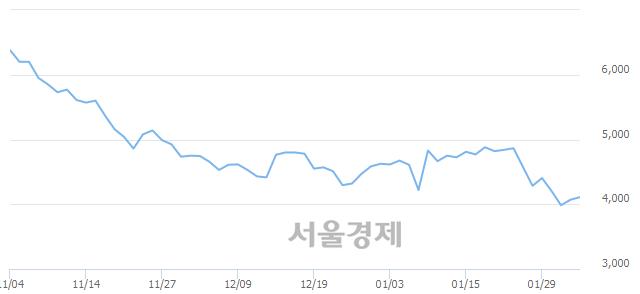 코줌인터넷, 전일 대비 7.37% 상승.. 일일회전율은 0.58% 기록