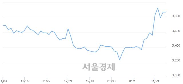 유현대에이치씨엔, 3.87% 오르며 체결강도 강세 지속(118%)