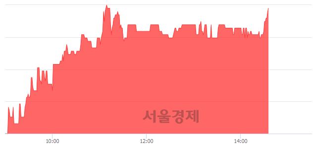 코비엠티, 전일 대비 7.55% 상승.. 일일회전율은 1.38% 기록