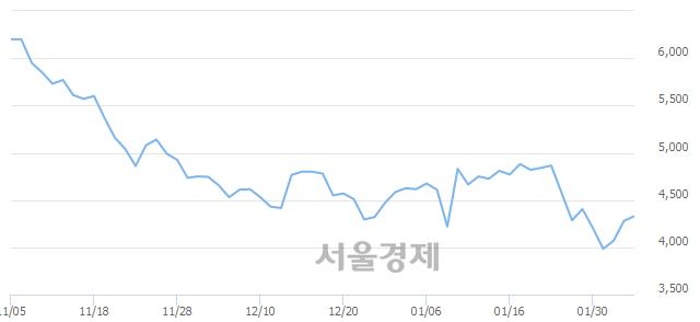 코줌인터넷, 3.27% 오르며 체결강도 강세 지속(163%)
