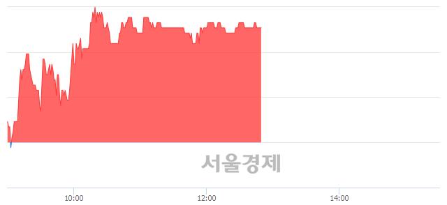코에스넷, 3.18% 오르며 체결강도 강세 지속(135%)