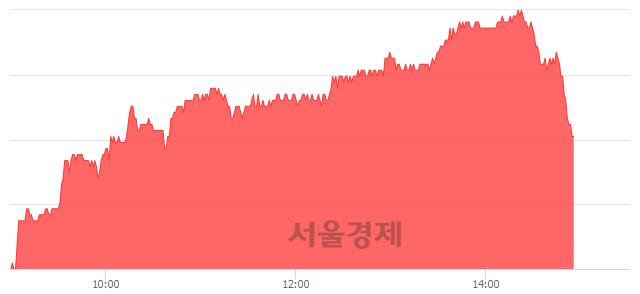유씨에스윈드, 3.18% 오르며 체결강도 강세 지속(164%)