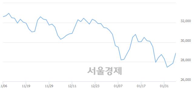 유현대제철, 4.31% 오르며 체결강도 강세 지속(155%)