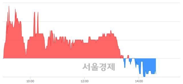 코엠게임, 매도잔량 311% 급증