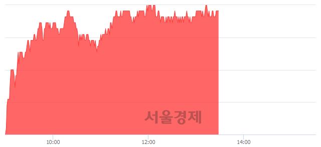 <유>현대제철, 4.49% 오르며 체결강도 강세 지속(165%)
