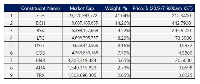 [노윤주의 비트레이더]라이즈 10xB 인덱스 전주대비 13.45% 상승…알트코인 상승률, 비트코인 뛰어넘어