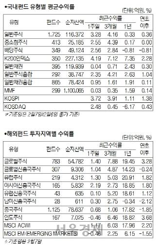 바이러스 불확실성 뚫고 국내 주식형 펀드 4.12% 상승
