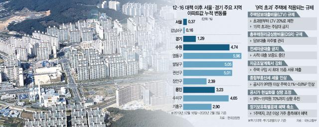 광교 12억·수지 10억 육박…수원·용인도 '규제 폭탄' 째깍