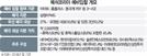 이마트·홈플러스, 배달대행 '부릉' 인수戰 뛰어든다