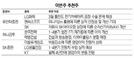 [이번주 추천주]LG화학·한전 등 실적 개선 기대주 주목