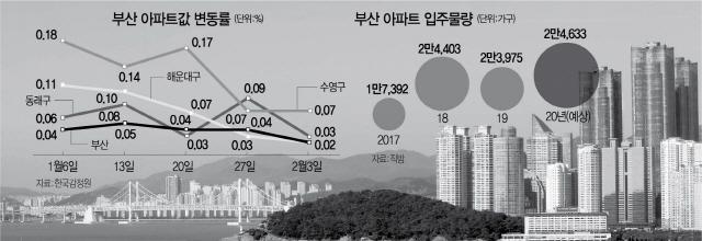 6억→10억→7억...거품 걷히는 부산집값