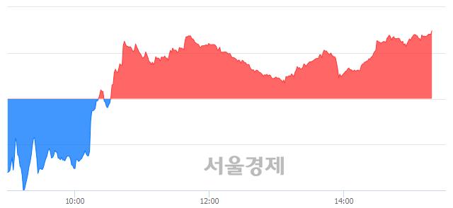 오후 3:20 현재 코스닥은 46:54으로 매수우위, 매도강세 업종은 인터넷업(0.60%↓)