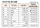 [표]아시아 주요 증시 동향(2월 10일)