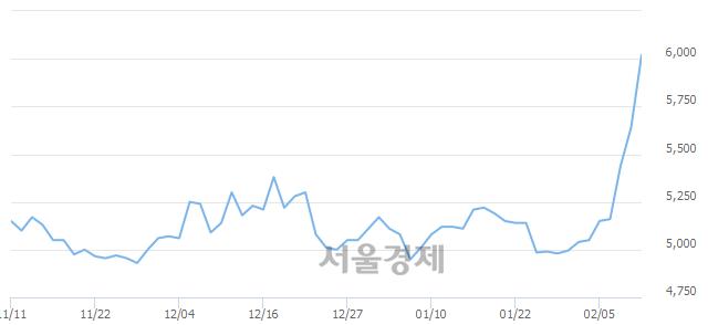유진흥기업우B, 매수잔량 406% 급증